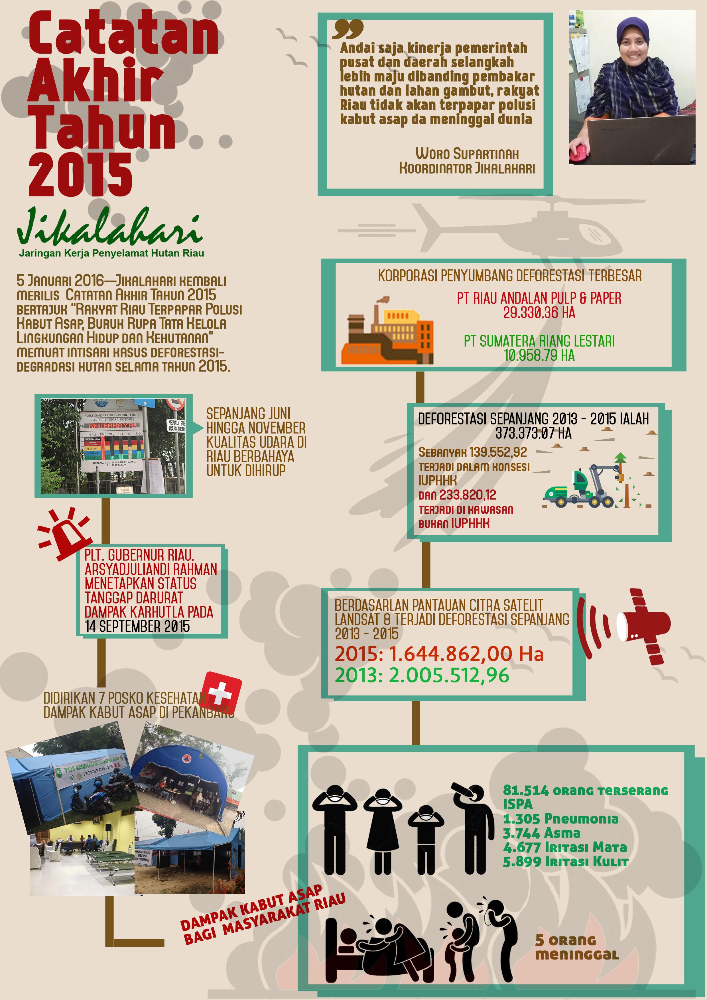 Catatan Akhir Tahun  Jikalahari 2015